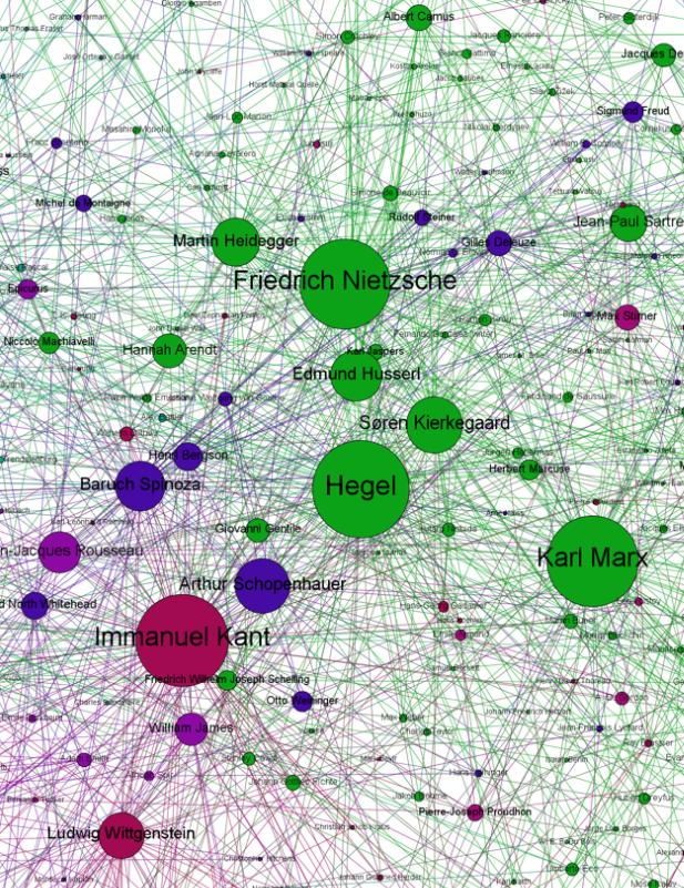 Analyse de réseau de l'histoire de la philosophie sur Wikipédia