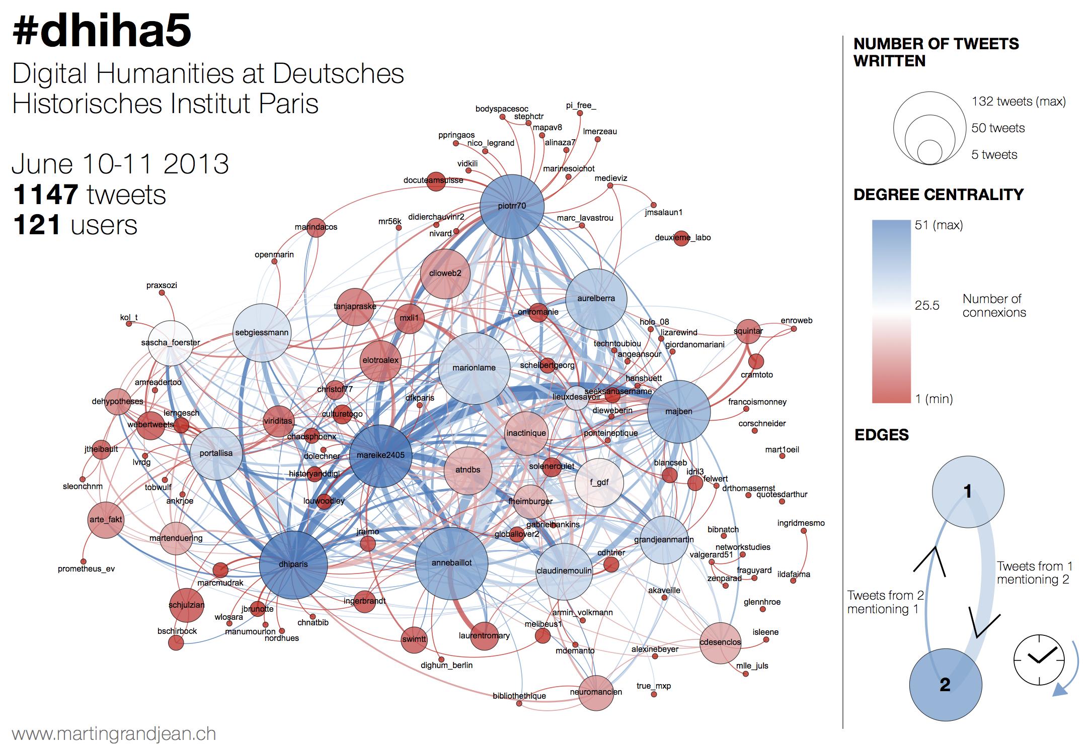 Graphe du réseau des messages Twitter échangés pendant le colloque DHIHA5