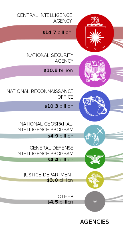 U.S. Intelligence black budget