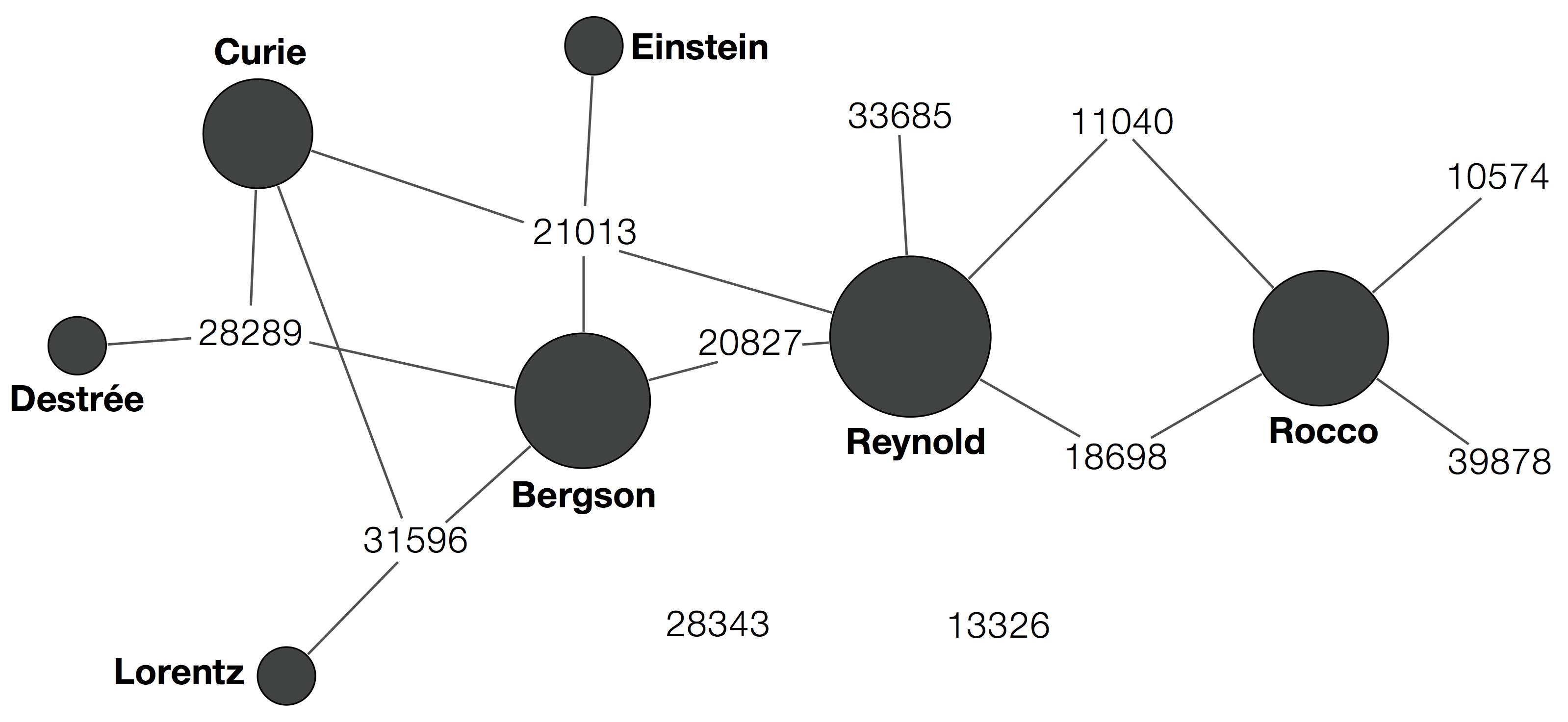 Le réseau de documents et de personnes