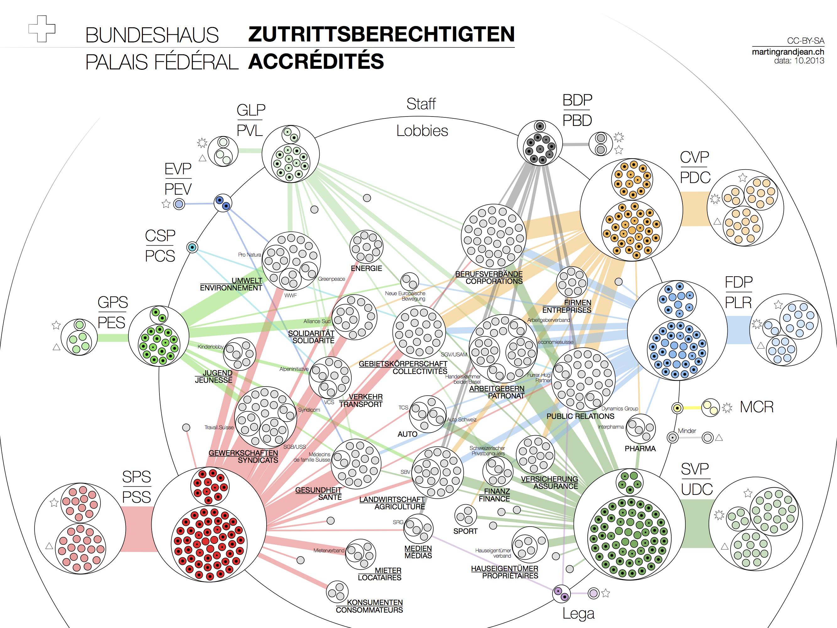 Accreditations Parlement suisse Zutrittsberechtigten
