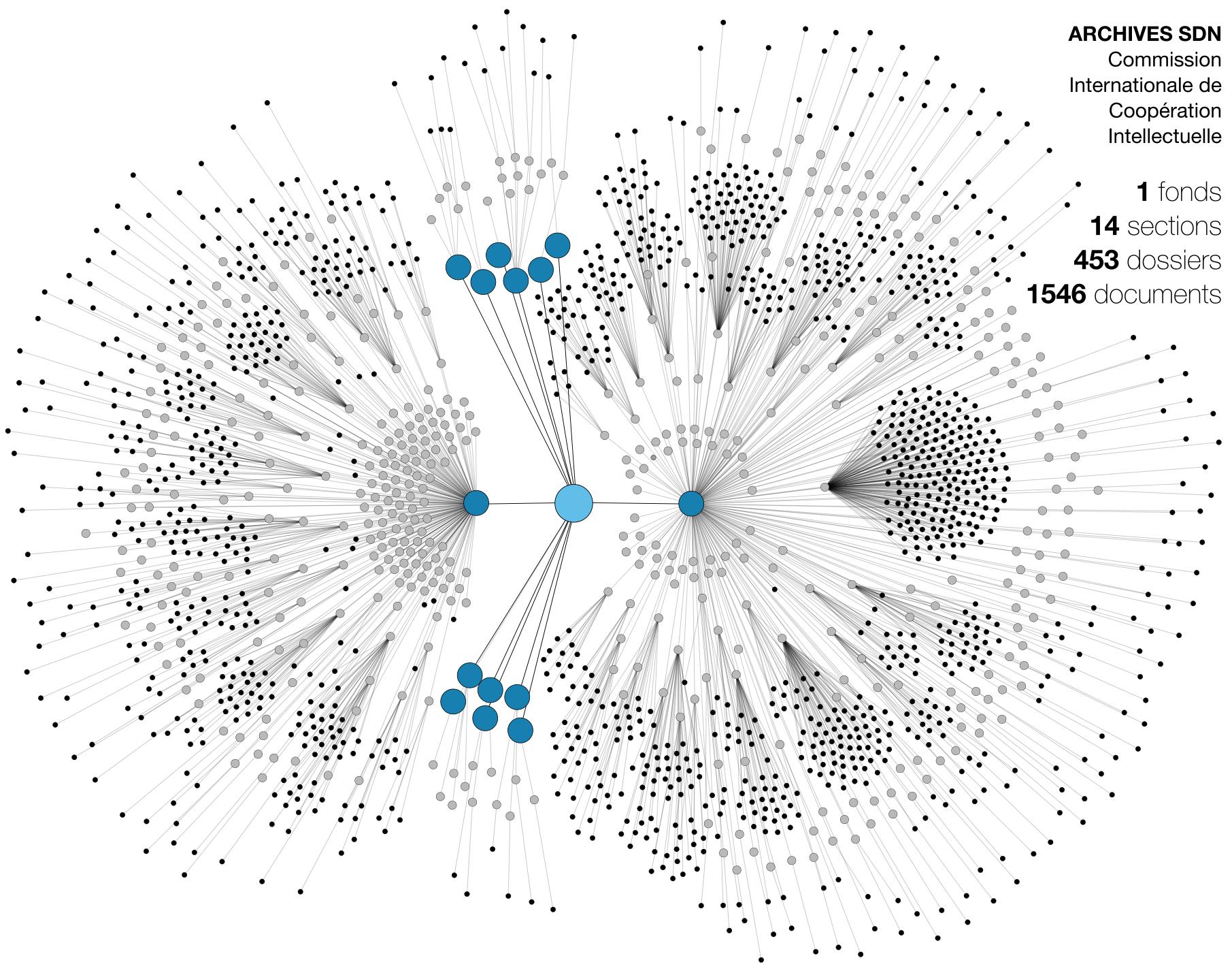 Réseau : cartographie du répertoire d'archives