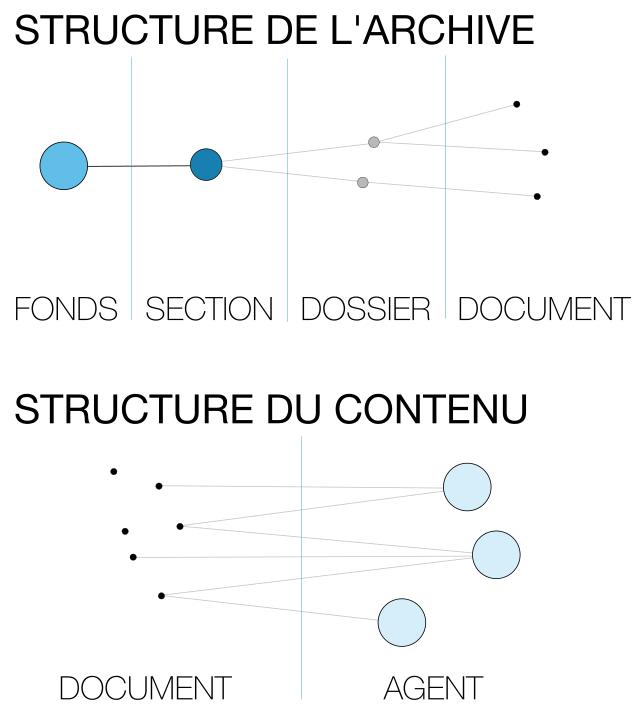 Structure de l'archive et contenu
