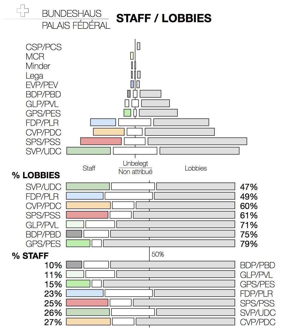 Répartition des accréditations au Palais Fédéral (Zutrittsberechtigten)