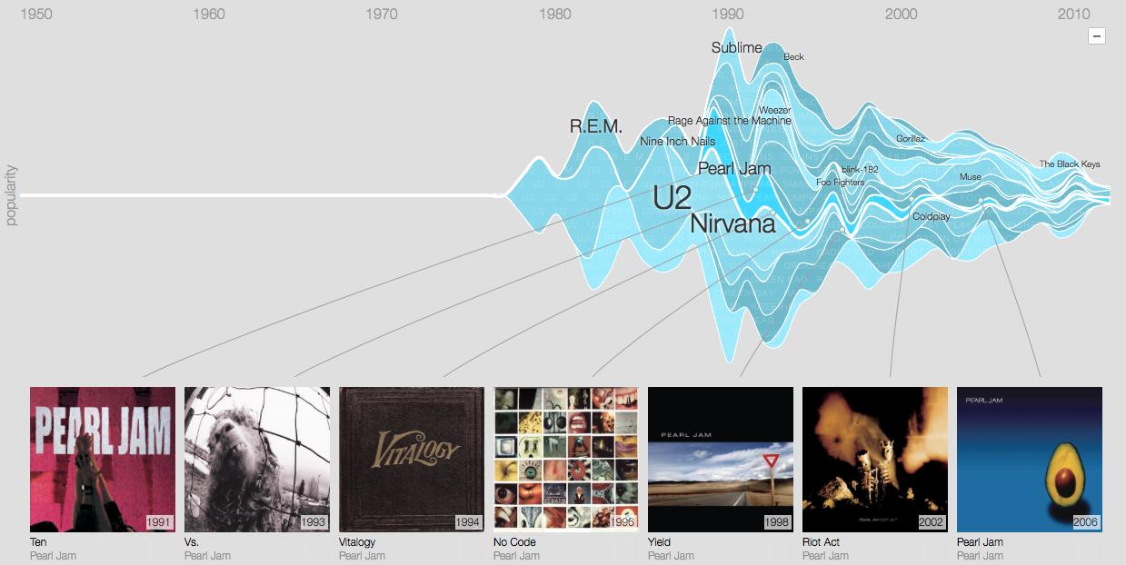 GooglePlay Music Timeline - Pearl Jam