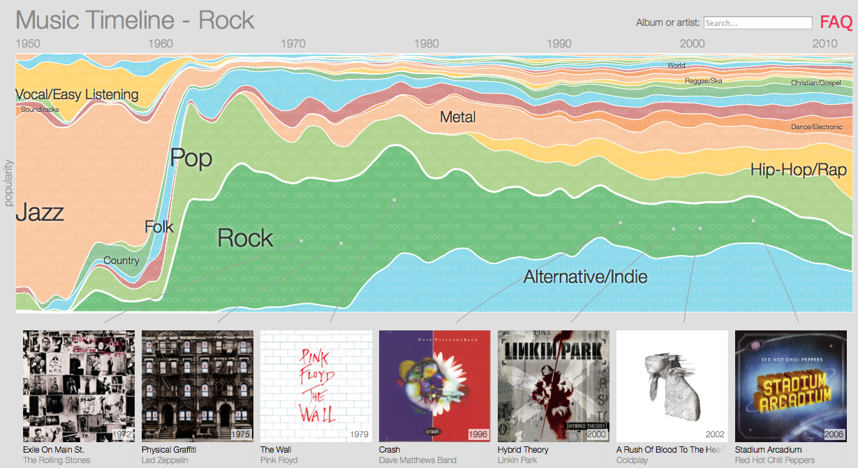 GooglePlay Music Timeline