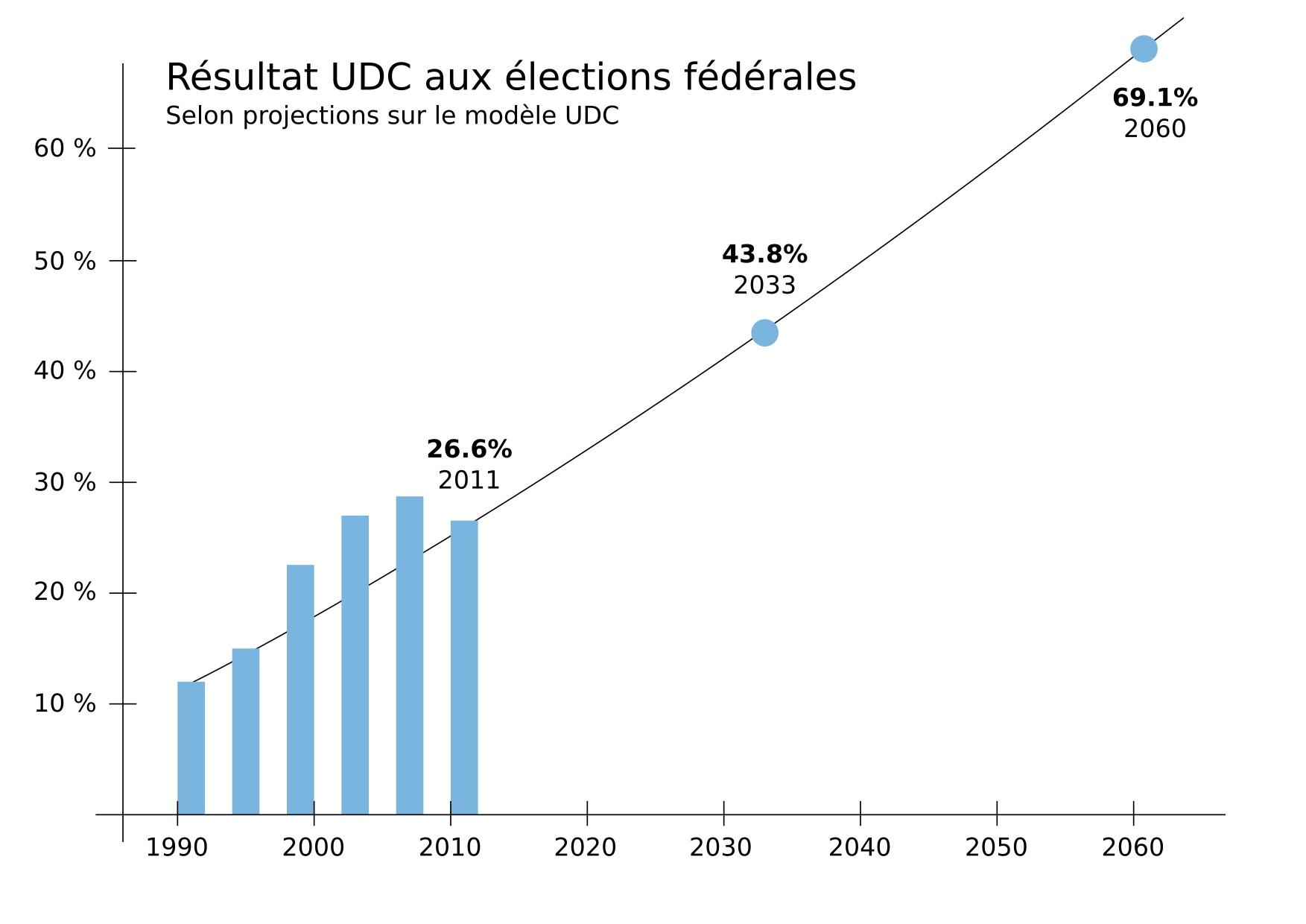 votantsUDC
