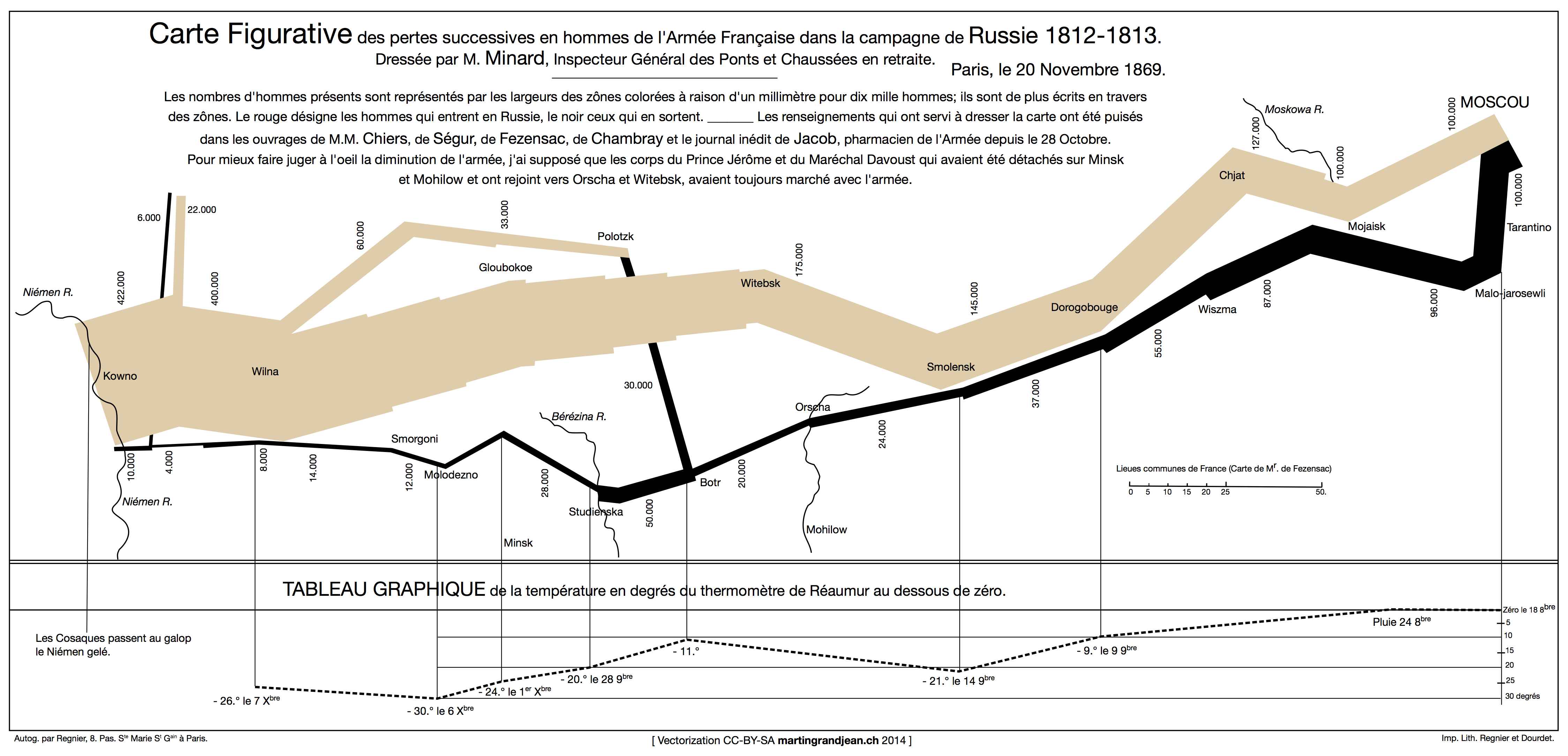 Charles Joseph Minard's vectorized map (1869) displaying the movements and the number of Napoleonic troops during the Russian campaign (1812-1813), as well as the temperature on the return path.