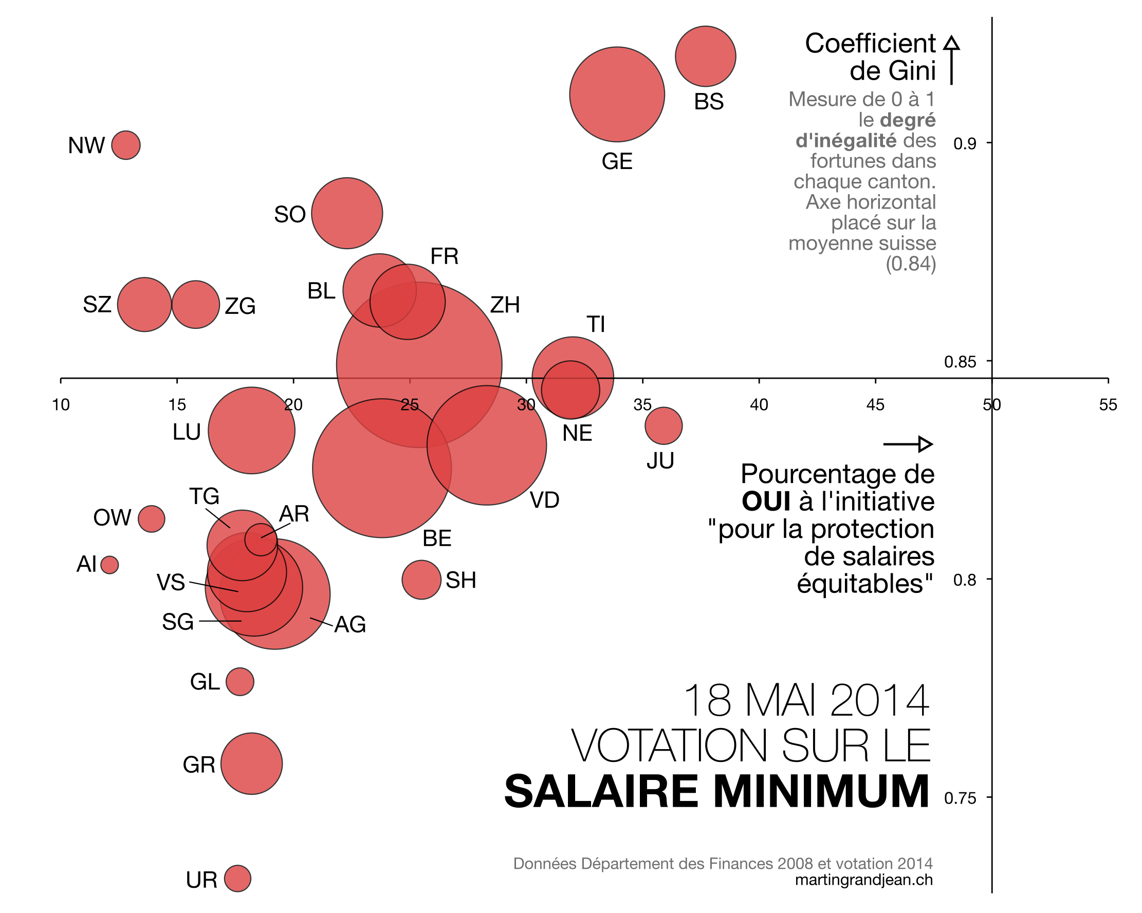 Votation sur le salaire minimum