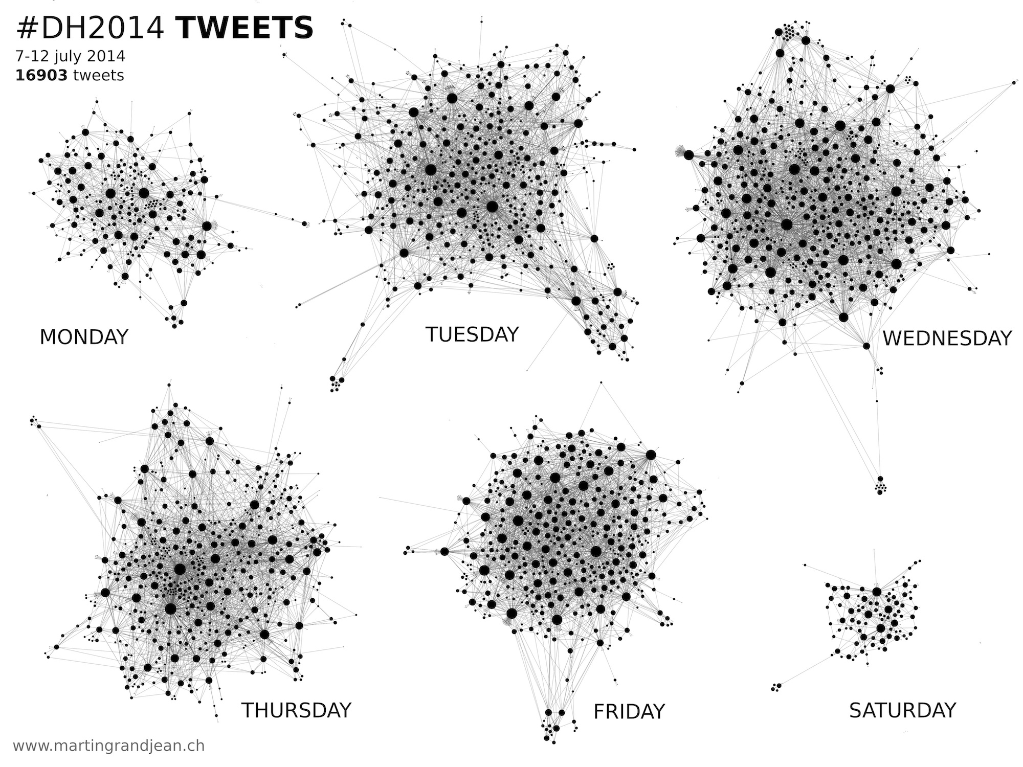 #DH2014 Digital Humanities conference 2014 in Lausanne (twitter stats)
