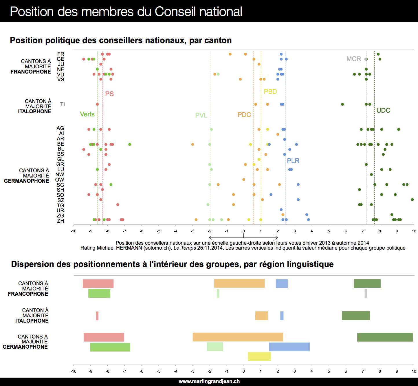 Position politique des parlementaires fédéraux (Suisse) sur une échelle gauche-droite
