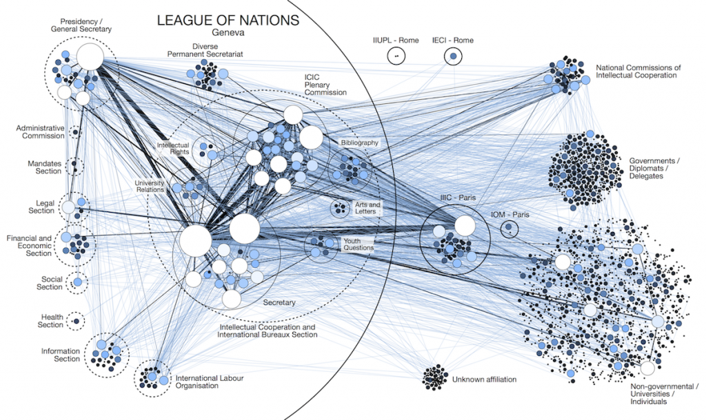 Intellectual Cooperation Network analysis