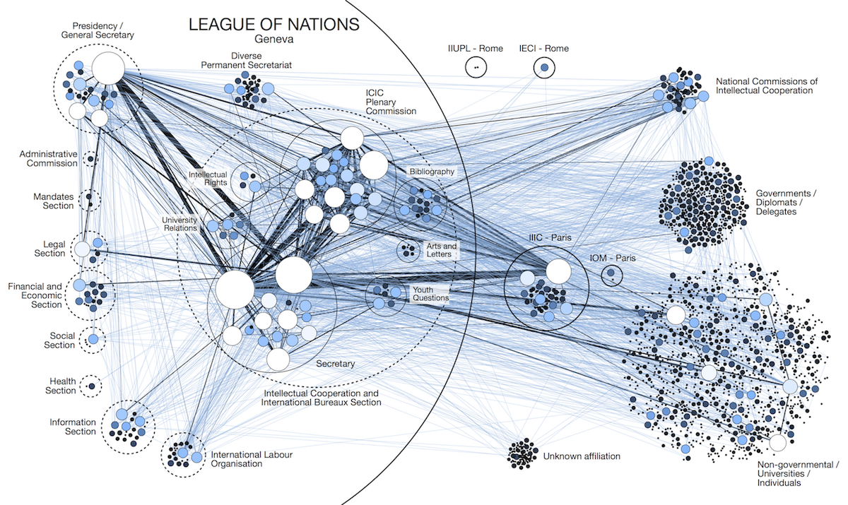 Martin Grandjean » Digital humanities, Data visualization, Network