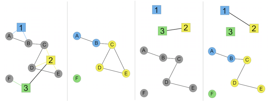 4 different multi-level approaches