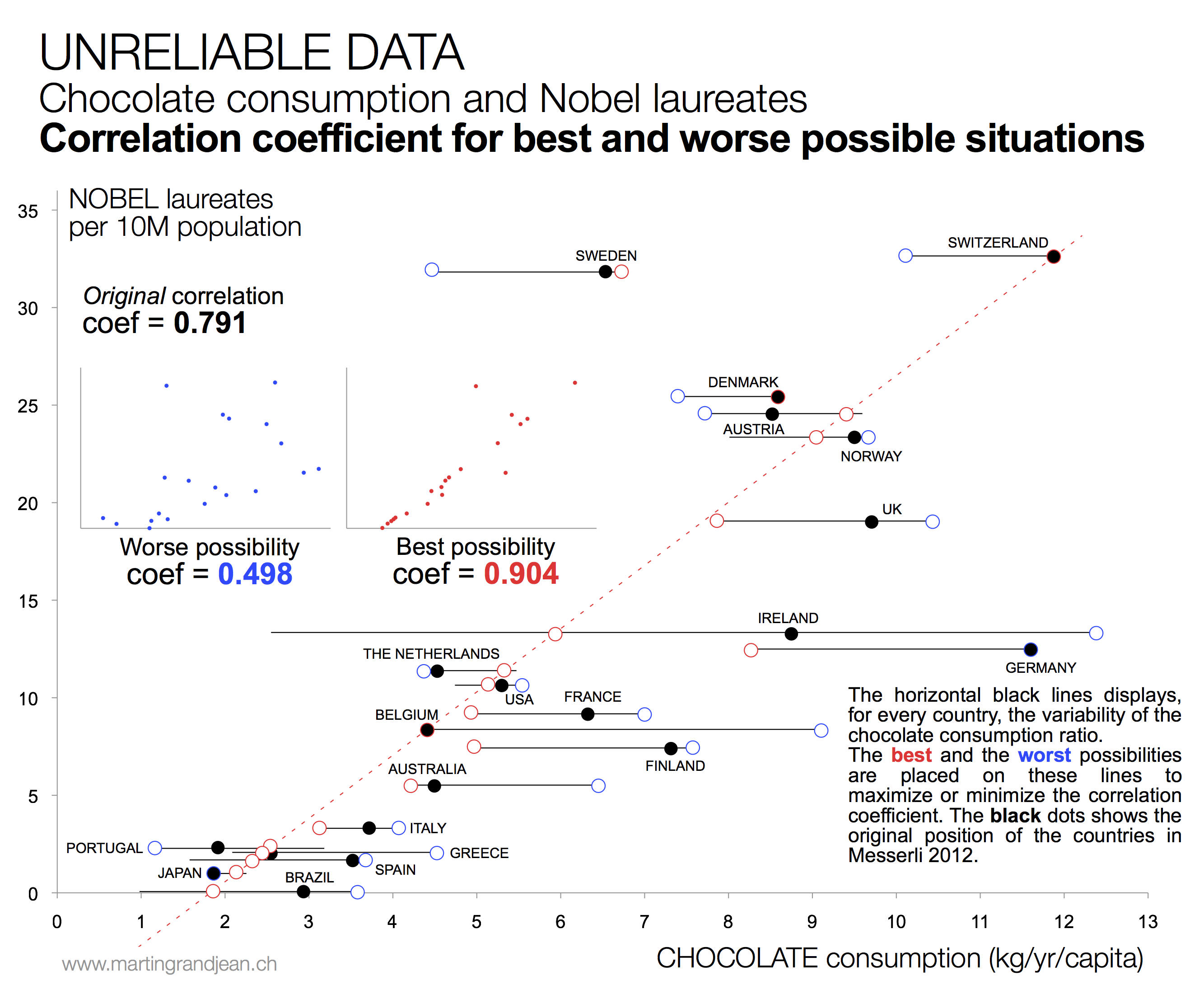 Chocolate Consumption and Nobel Laureates Correlation