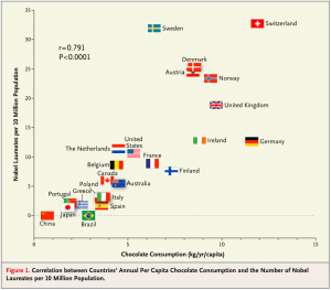 Figure published in Messerli (2012) Chocolate Consumption, Cognitive Function, and Nobel Laureates, New England Journal of Medicine (full paper here)