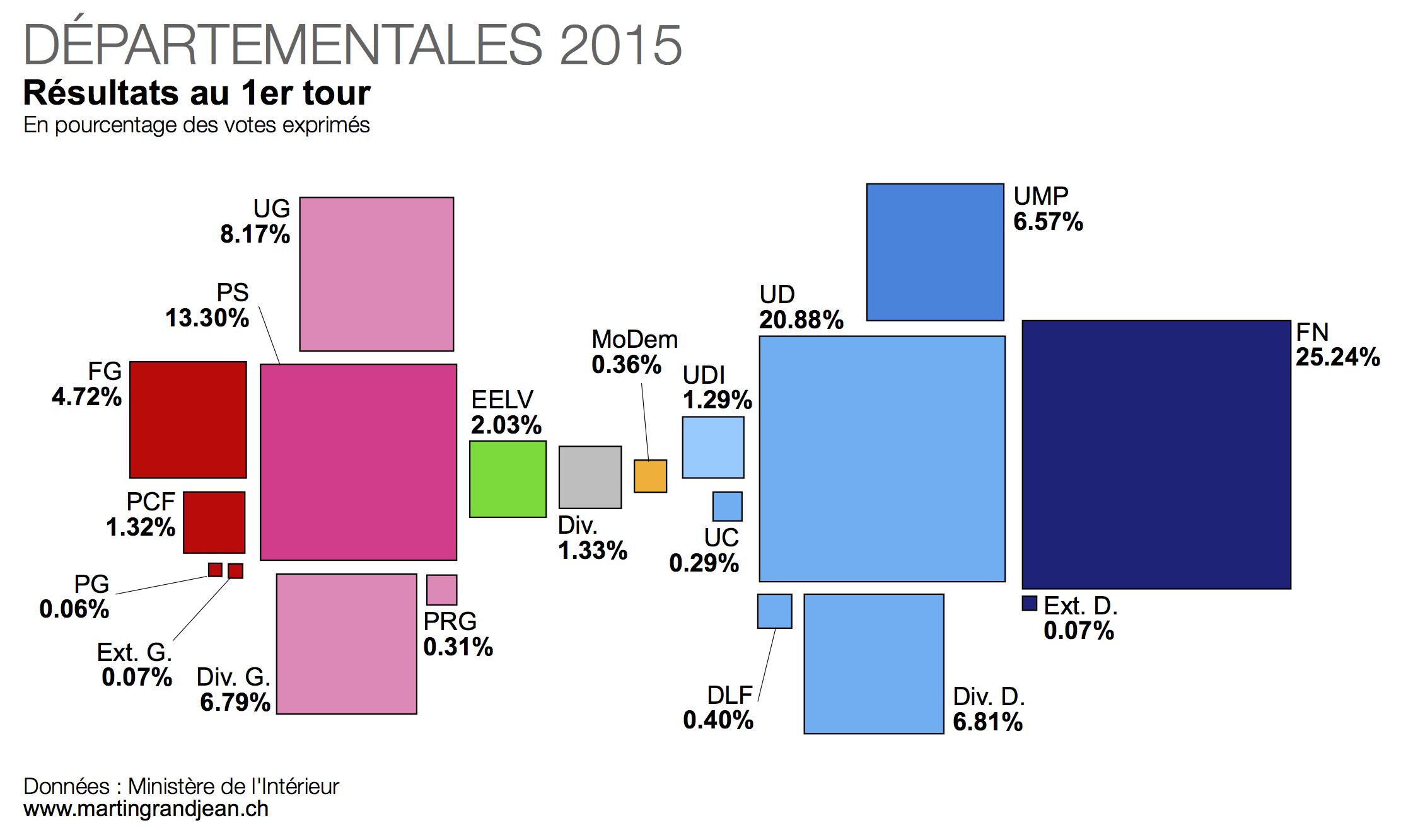 Résultats du premier tour des départementales 2015