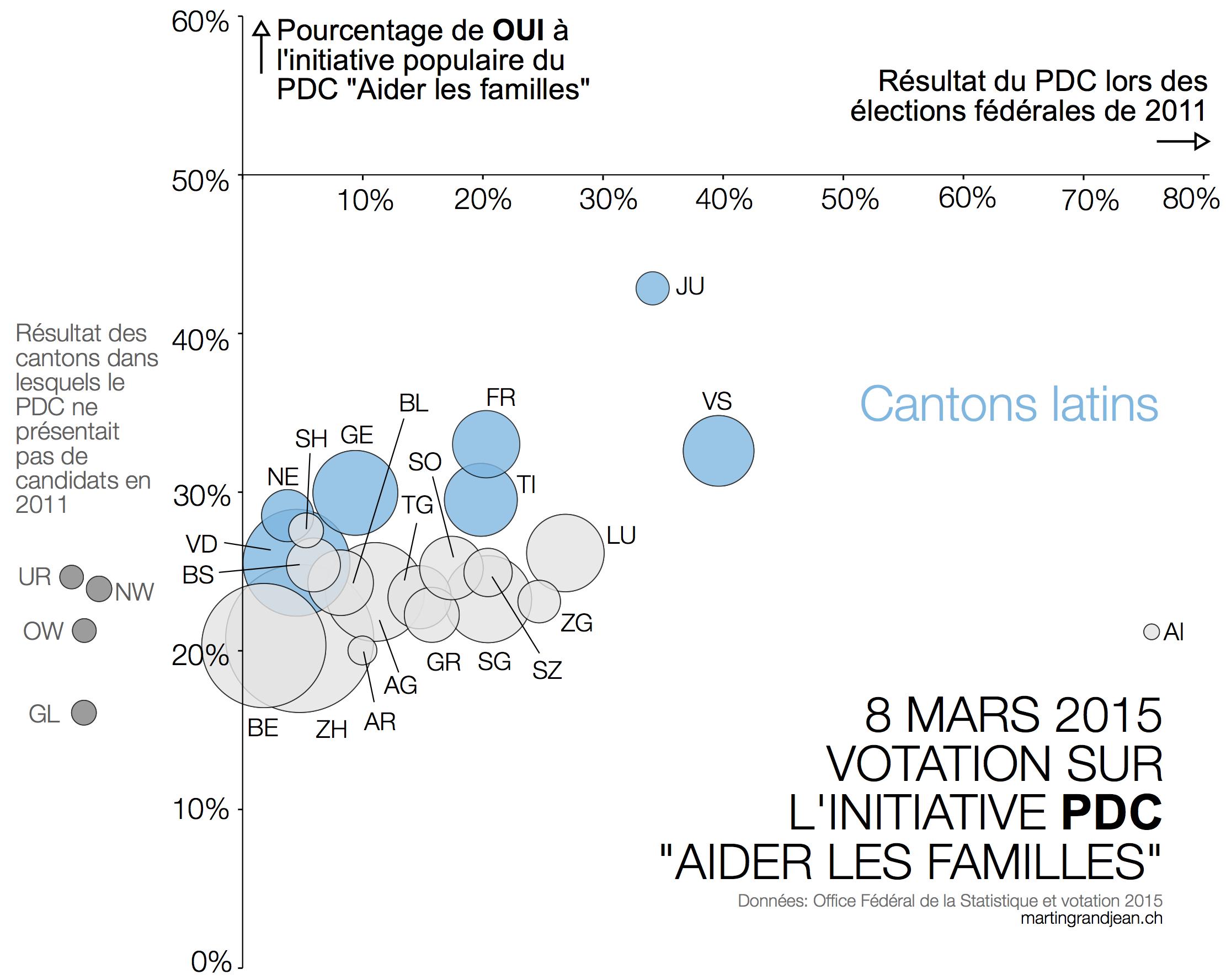 Familles latins votation 8 mars 2015