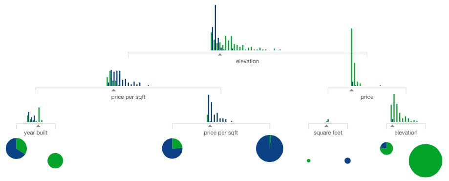 VisualIntroductionMachineLearning