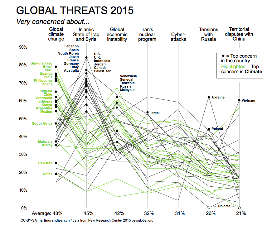 Global threat Climate
