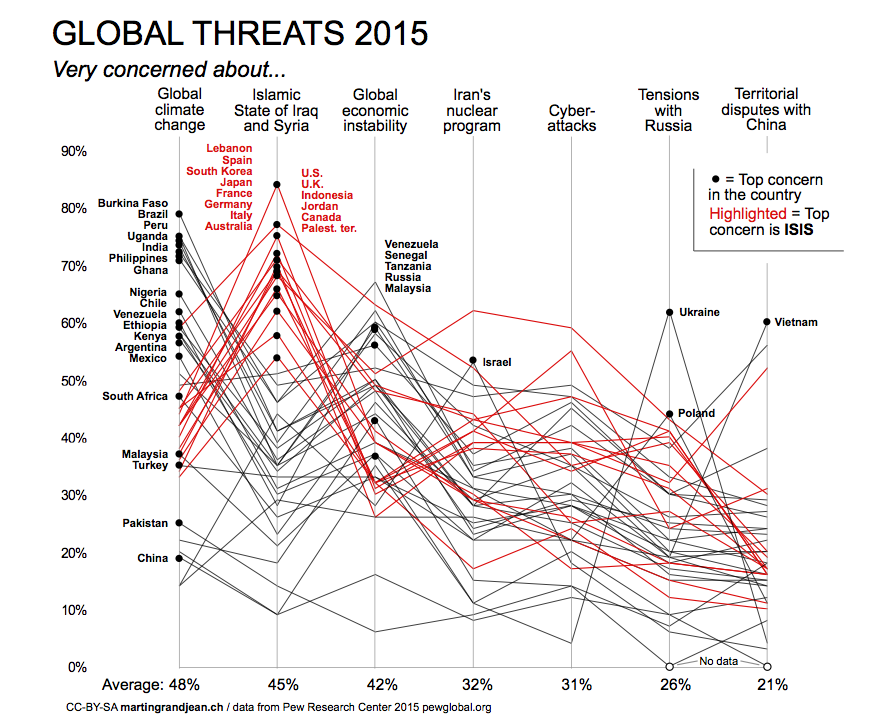 Global threat ISIS