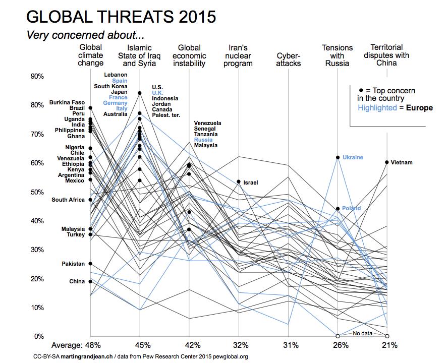 Global threats Europe