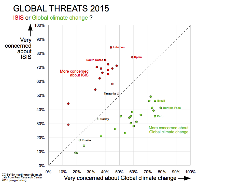 Global threats ISIS-Climate