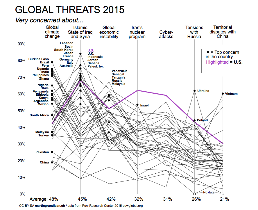 Global threats USA