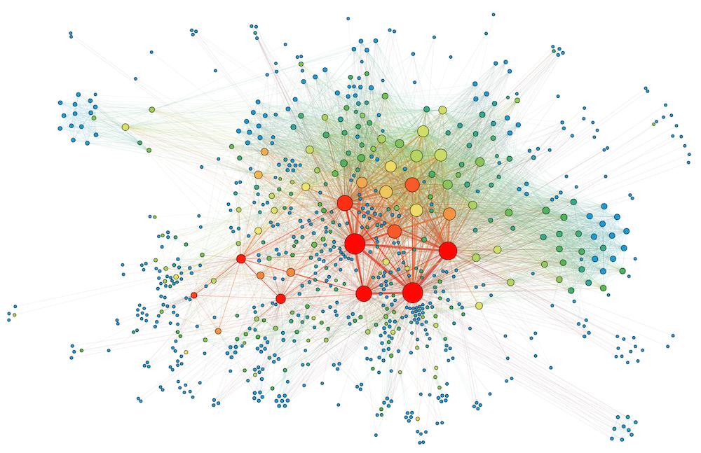 Graphe du réseau des acteurs des milliers de documents du fonds de la Commission Internationale de Coopération Intellectuelle (SDN) : plus de 800 personnes reliées par près de 6000 arêtes (représentant plus de 10000 relations, les arêtes s'épaississent propor- tionnellement au nombre d'apparitions simultanées de personnes comme acteurs d'un même document). La taille des cercles est fonction du degré de centralité des personnes (le nombre de connexions qu'elles entretiennent) alors que la couleur indique leur centralité d'intermédiarité (mesure, sur tous les chemins possibles dans le réseau, la proportion de chemins qui passent par cet acteur et ren- seigne ainsi sur sa potentielle fonction de « pont » dans le réseau en question).