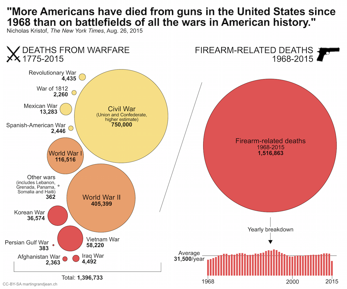 More Americans have died from guns in the United States since 1968 than on battlefields of all the wars in American history.