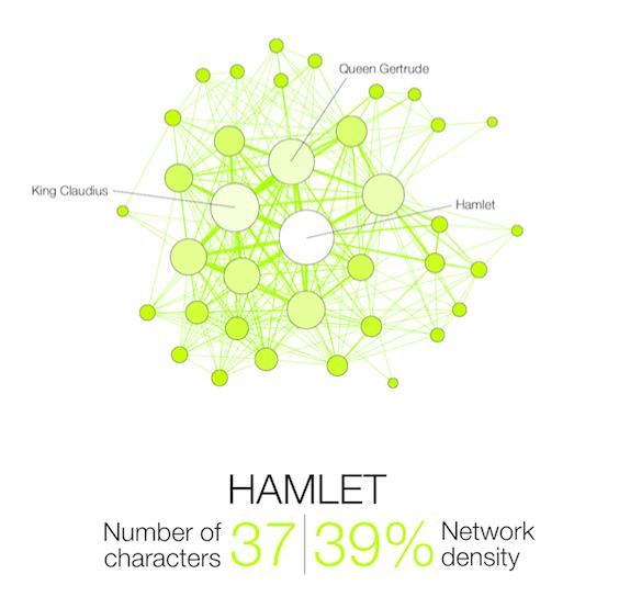 Shakespeare Network Hamlet