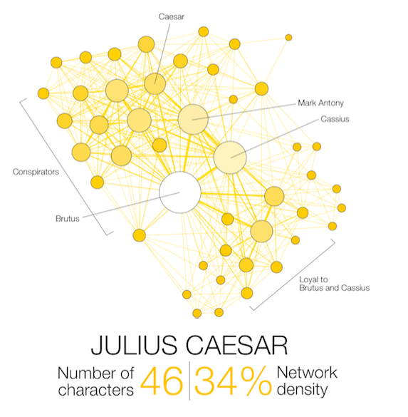 Shakespeare Network Julius Caesar
