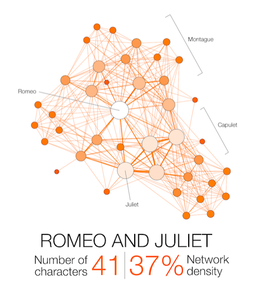 Shakespeare Network Romeo and Juliet