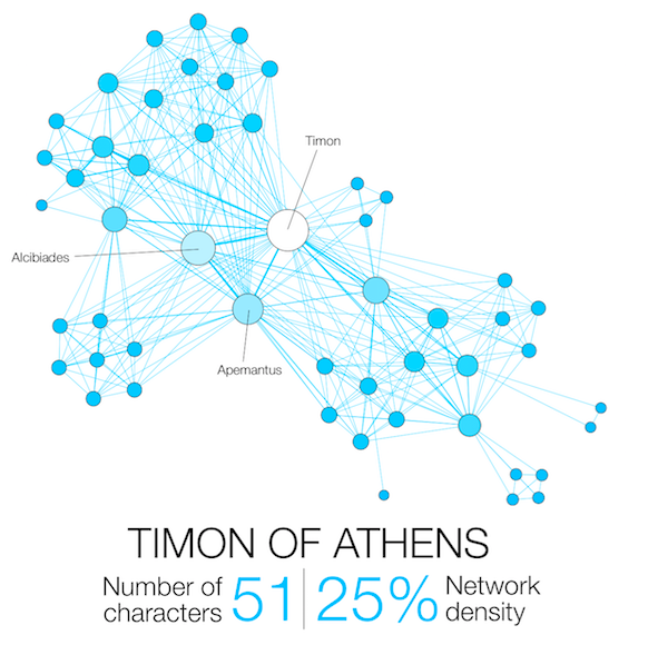 Shakespeare Network Timon of Athens