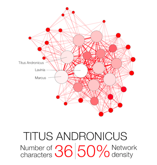 Shakespeare Network Titus Andronicus