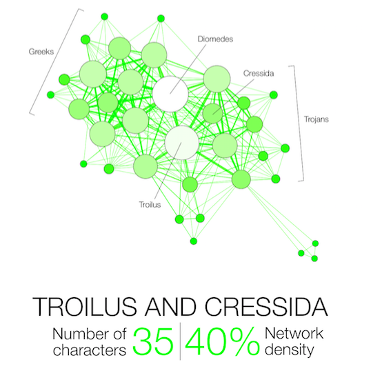 Shakespeare Network Troilus and Cressida