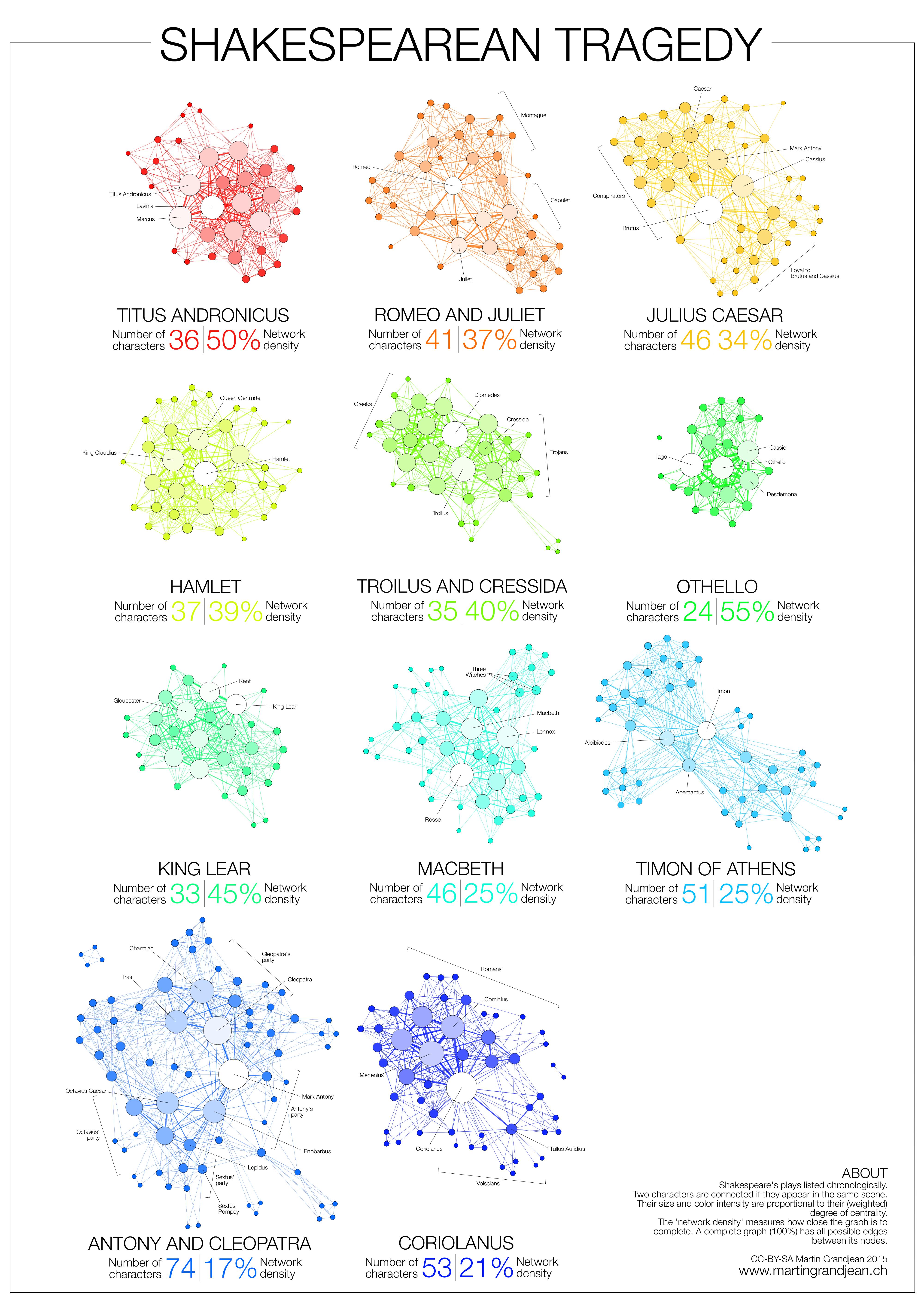 Martin grandjean digital humanities data visualization network martin grandjean digital humanities data visualization network analysis network visualization mapping shakespeares tragedies pooptronica